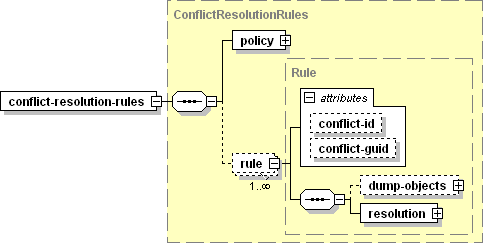 ConflictResolutionRules