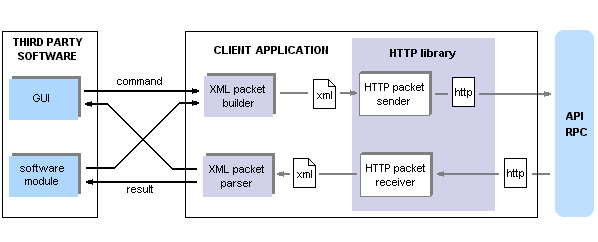 Client-side application structure