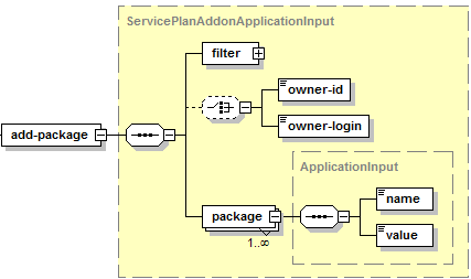 image-ServicePLanAddonApplicationInput-add